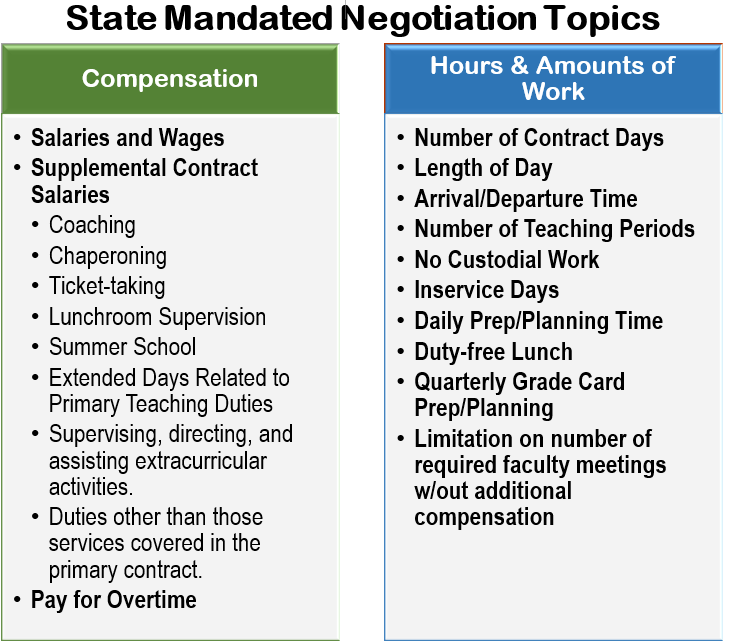 This image has an empty alt attribute; its file name is State-Mandated-Negotiation-Topics.png